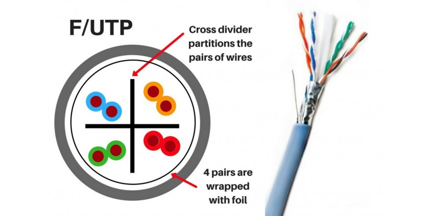 The Difference between F/UTP and U/FTP in CAT6A Cables